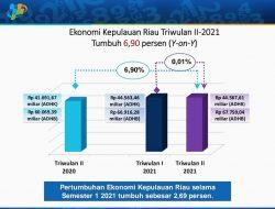 Ekonomi Tumbuh 7 %, Golkar Kepri Apresiasi Airlangga Hartarto